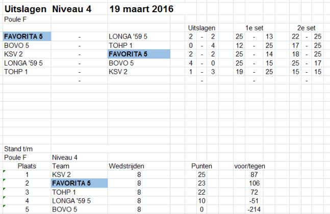 19 maart CMV5_Niv4 Poule F