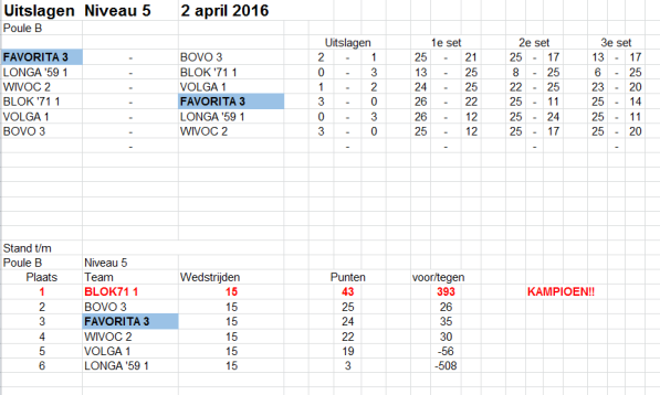 2 april CMV3_Niv5 Poule B