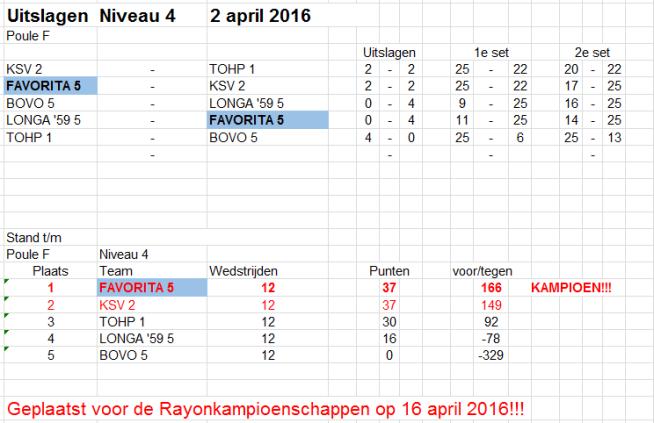 2 april CMV5_Niv4 Poule F