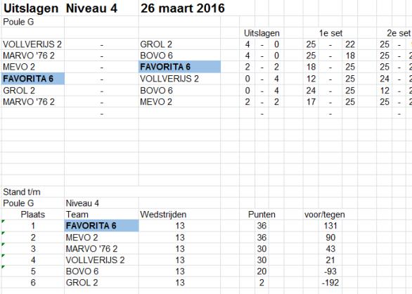 26 maart CMV6_Niv4 Poule G